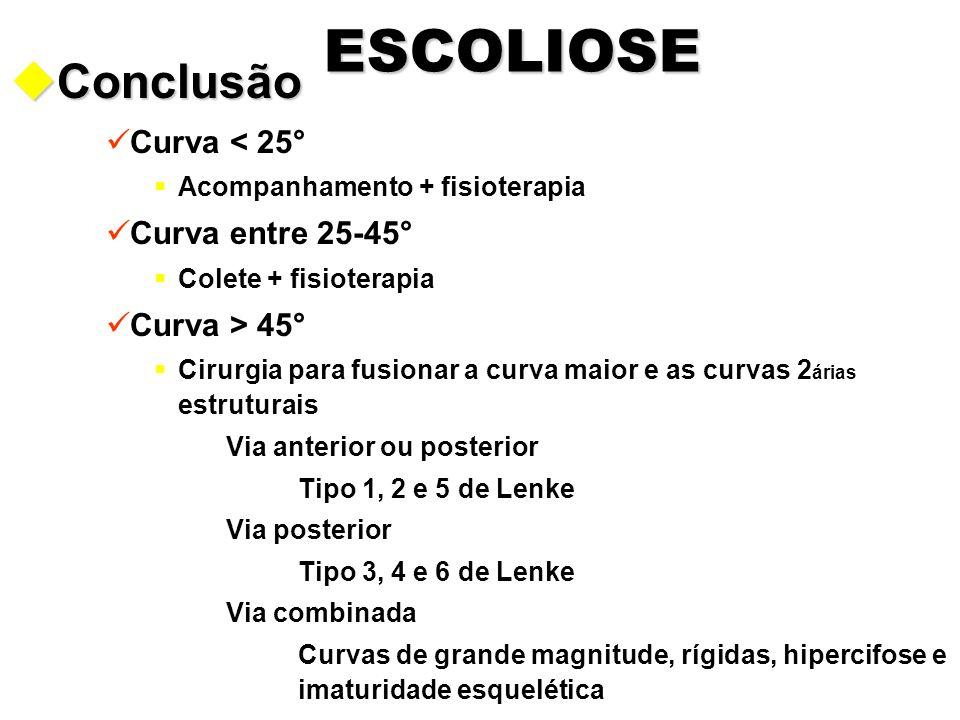 ESCOLIOSE uConclusão Curva < 25°  Acompanhamento + fisioterapia Curva entre 25-45°  Colete + fisioterapia Curva > 45°  Cirurgia para fusionar a cur