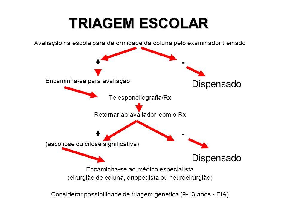 TRIAGEM ESCOLAR Avaliação na escola para deformidade da coluna pelo examinador treinado +- Encaminha-se para avaliação Telespondilografia/Rx Retornar