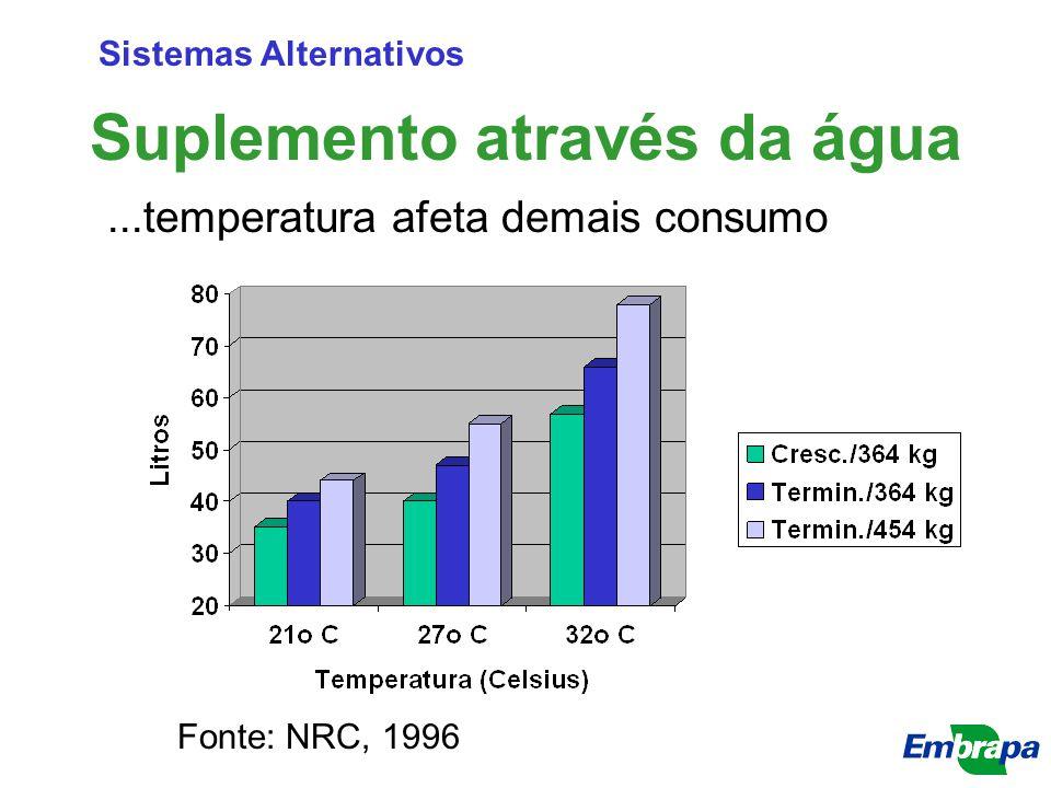 Suplemento através da água Sistemas Alternativos...temperatura afeta demais consumo Fonte: NRC, 1996