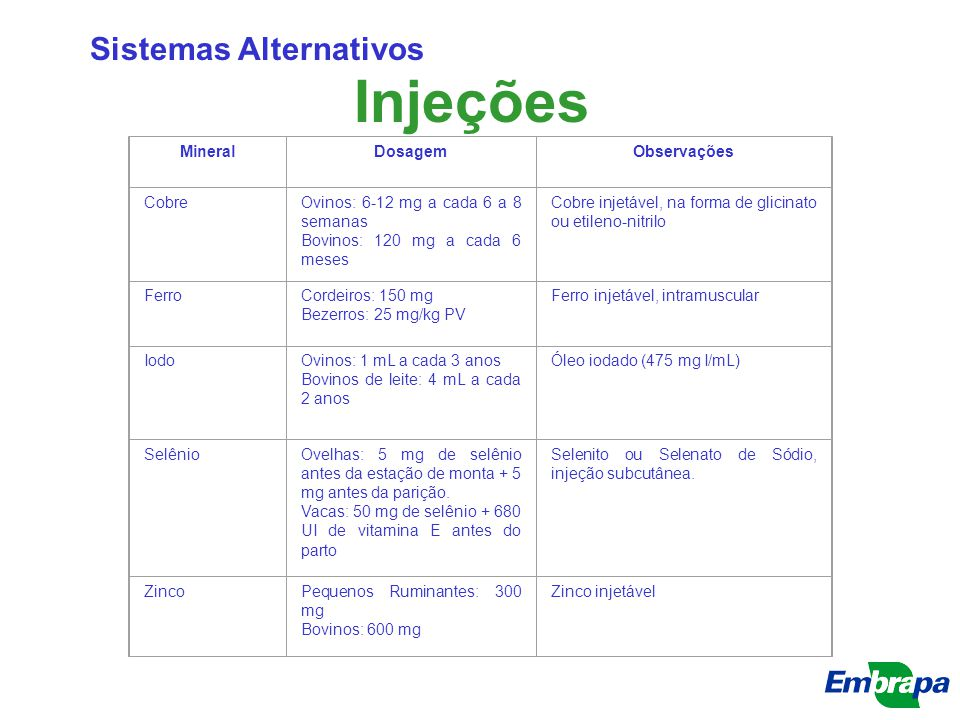 Injeções Sistemas Alternativos MineralDosagemObservações CobreOvinos: 6-12 mg a cada 6 a 8 semanas Bovinos: 120 mg a cada 6 meses Cobre injetável, na