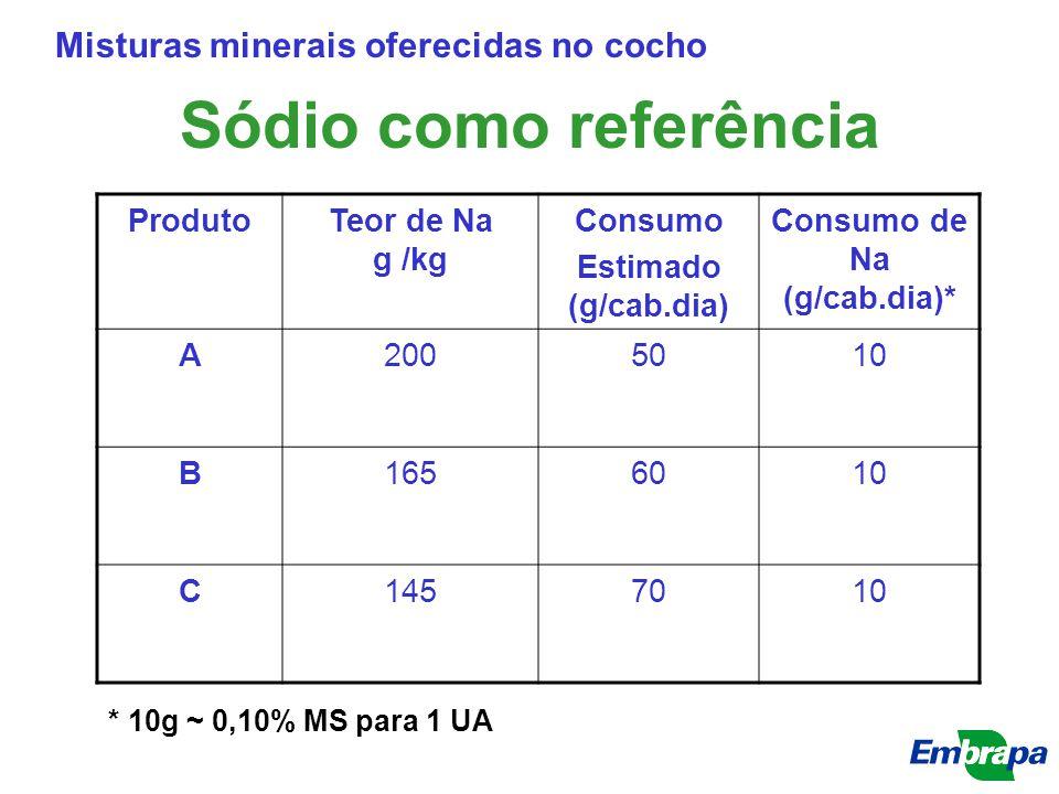 Sódio como referência Misturas minerais oferecidas no cocho ProdutoTeor de Na g /kg Consumo Estimado (g/cab.dia) Consumo de Na (g/cab.dia)* A2005010 B