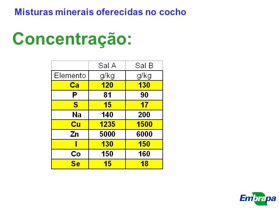Concentração: Misturas minerais oferecidas no cocho