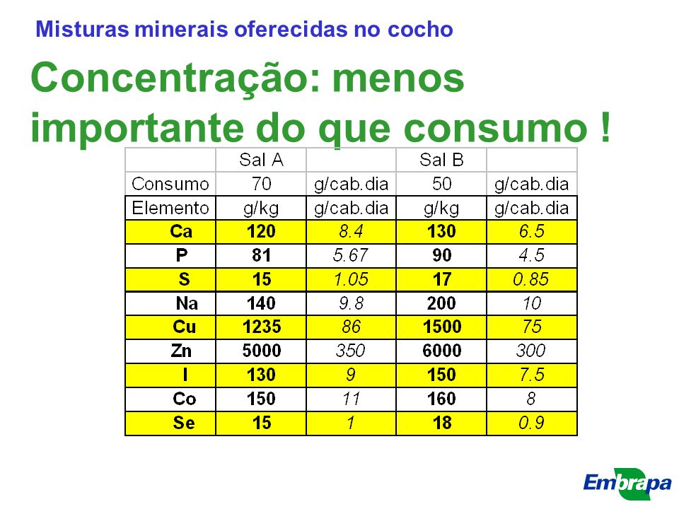 Concentração: menos importante do que consumo ! Misturas minerais oferecidas no cocho