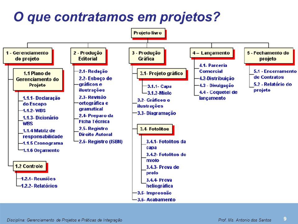 O que contratamos em projetos? 9 Disciplina: Gerenciamento de Projetos e Práticas de Integração Prof. Ms. Antonio dos Santos