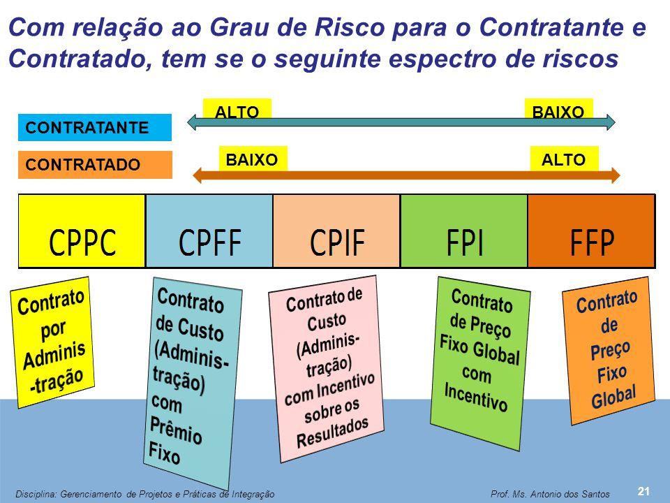 Com relação ao Grau de Risco para o Contratante e Contratado, tem se o seguinte espectro de riscos 21 CONTRATANTE CONTRATADO BAIXO ALTO Disciplina: Ge