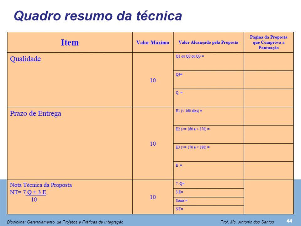 Quadro resumo da técnica 44 Disciplina: Gerenciamento de Projetos e Práticas de Integração Prof. Ms. Antonio dos Santos