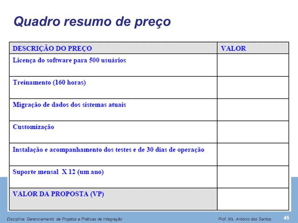 Quadro resumo de preço 45 Disciplina: Gerenciamento de Projetos e Práticas de Integração Prof. Ms. Antonio dos Santos