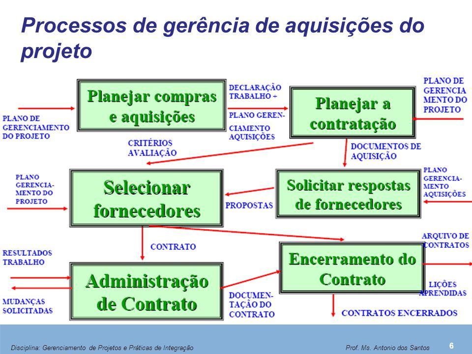 Processos de gerência de aquisições do projeto 6 Disciplina: Gerenciamento de Projetos e Práticas de Integração Prof. Ms. Antonio dos Santos