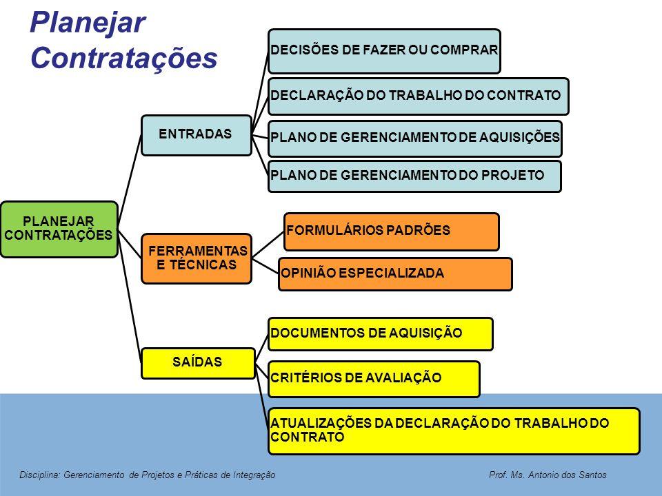 Planejar Contratações PLANEJAR CONTRATAÇÕES ENTRADAS DECISÕES DE FAZER OU COMPRAR DECLARAÇÃO DO TRABALHO DO CONTRATO PLANO DE GERENCIAMENTO DE AQUISIÇ