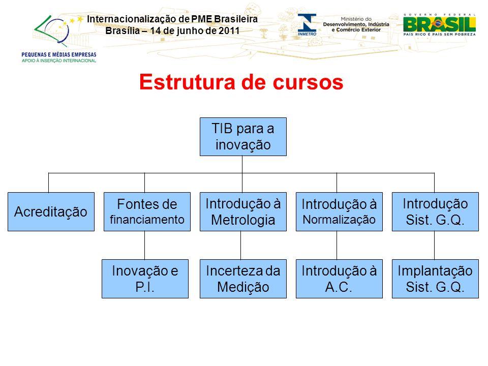 Internacionalização de PME Brasileira Brasília – 14 de junho de 2011 Estrutura de cursos Acreditação TIB para a inovação Fontes de financiamento Inova