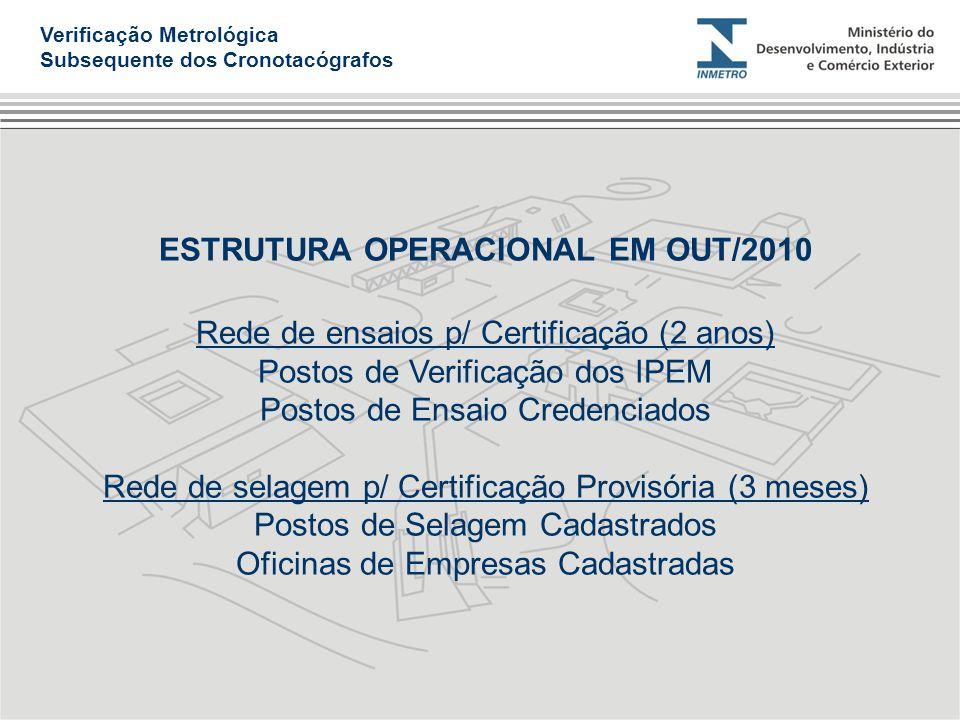 ESTRUTURA OPERACIONAL EM OUT/2010 Rede de ensaios p/ Certificação (2 anos) Postos de Verificação dos IPEM Postos de Ensaio Credenciados Rede de selage