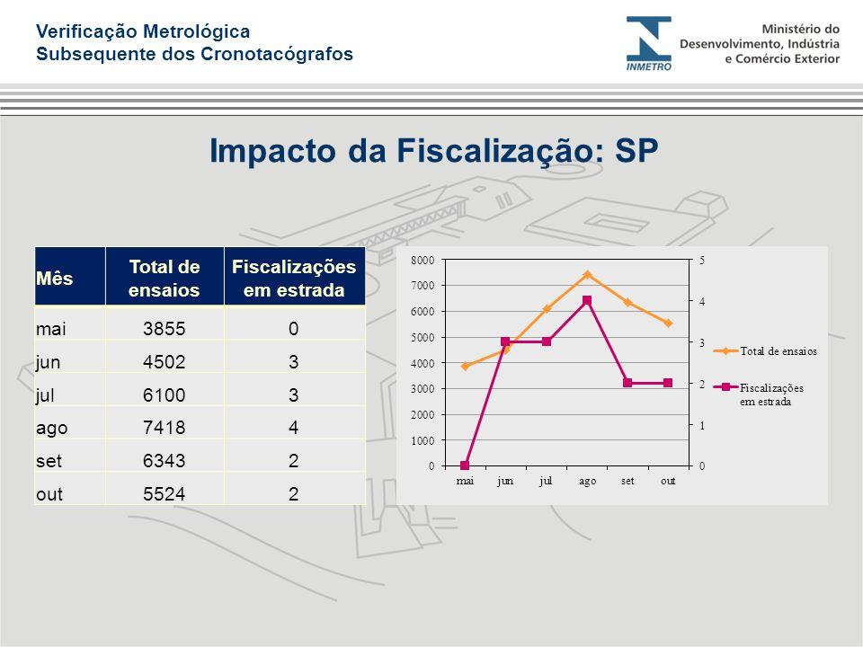 Impacto da Fiscalização: SP Verificação Metrológica Subsequente dos Cronotacógrafos Mês Total de ensaios Fiscalizações em estrada mai38550 jun45023 ju