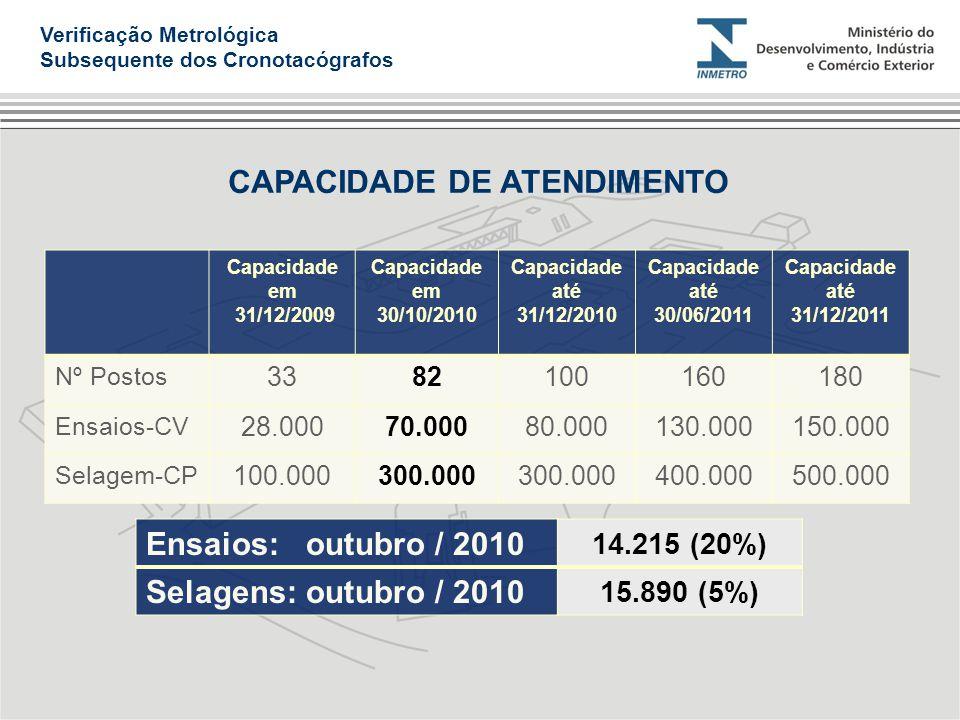 Capacidade em 31/12/2009 Capacidade em 30/10/2010 Capacidade até 31/12/2010 Capacidade até 30/06/2011 Capacidade até 31/12/2011 Nº Postos 338210016018