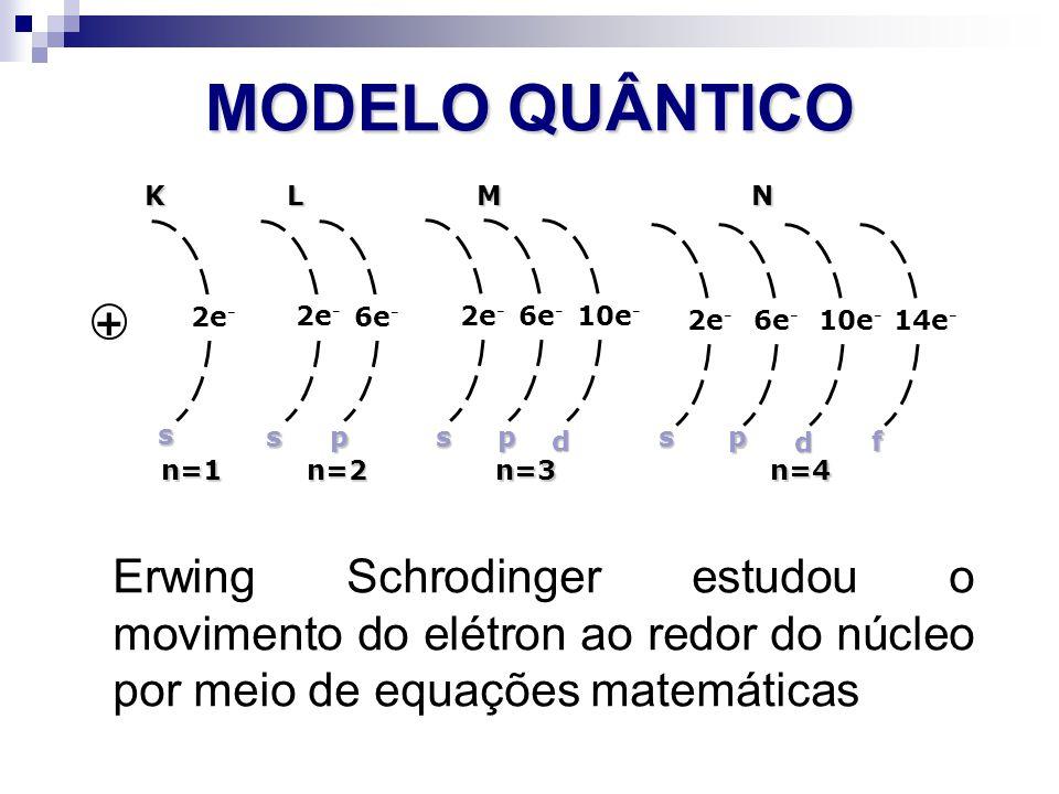 MODELO QUÂNTICO Erwing Schrodinger estudou o movimento do elétron ao redor do núcleo por meio de equações matemáticas + 2e - 6e - 2e - 6e - 10e - 2e -