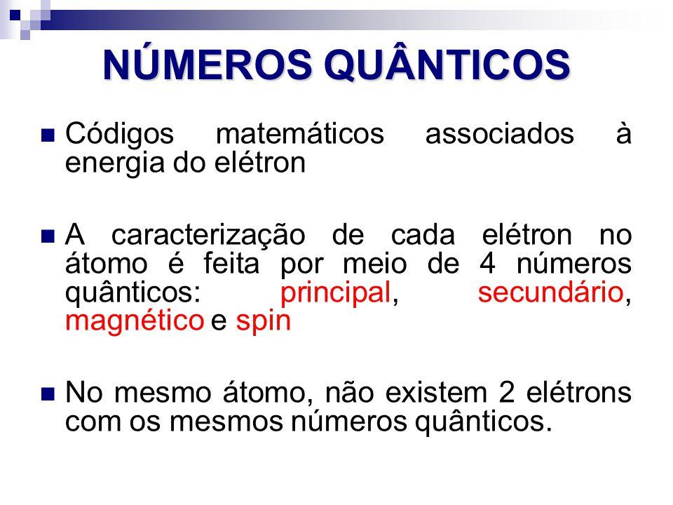 NÚMEROS QUÂNTICOS Códigos matemáticos associados à energia do elétron A caracterização de cada elétron no átomo é feita por meio de 4 números quântico