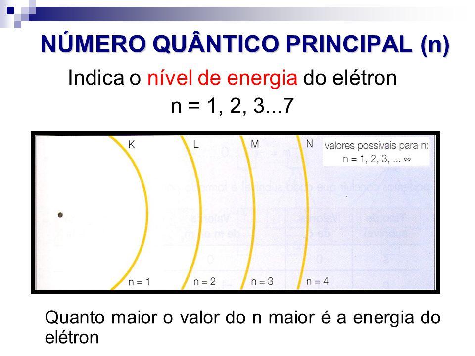 NÚMERO QUÂNTICO PRINCIPAL (n) Indica o nível de energia do elétron n = 1, 2, 3...7 Quanto maior o valor do n maior é a energia do elétron