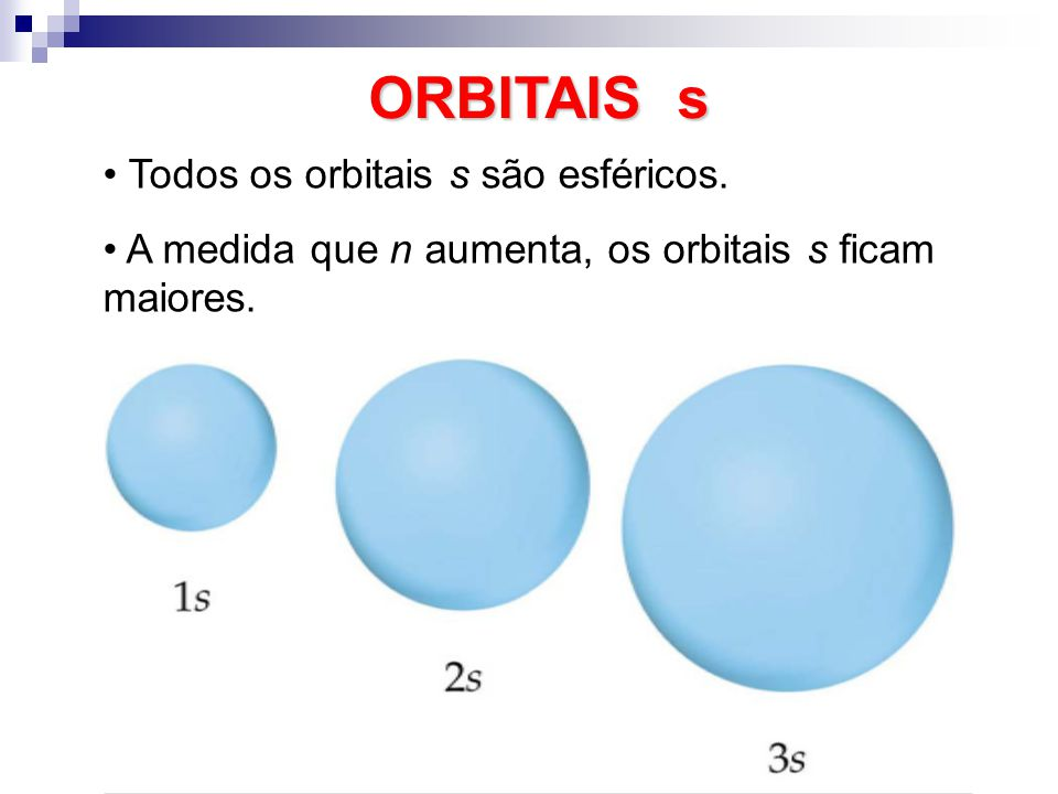 ORBITAIS s Todos os orbitais s são esféricos. A medida que n aumenta, os orbitais s ficam maiores.