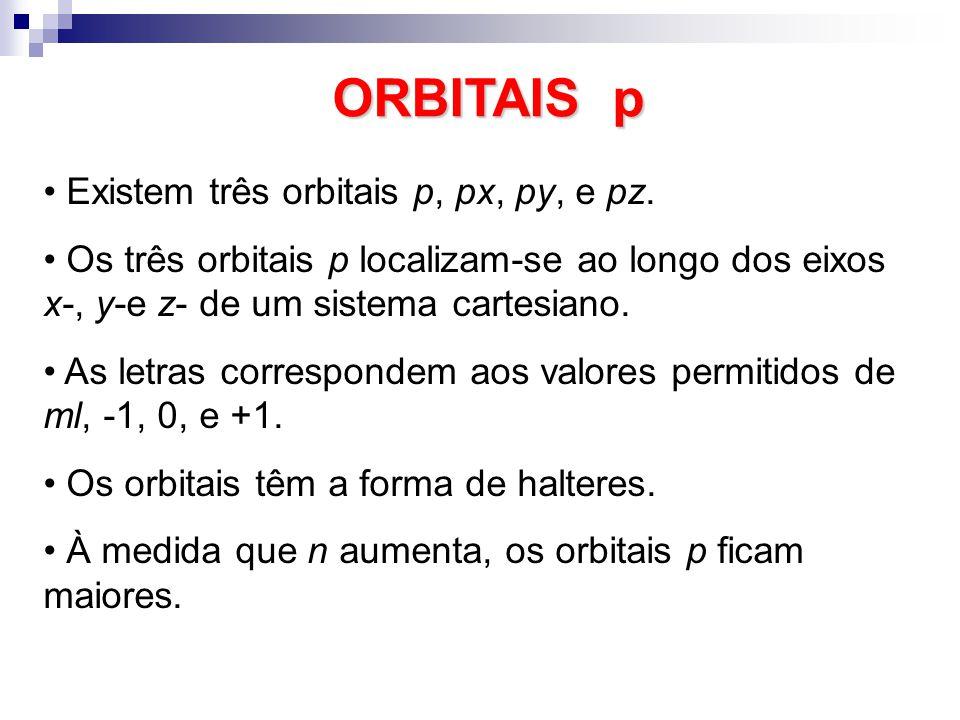 ORBITAIS p Existem três orbitais p, px, py, e pz. Os três orbitais p localizam-se ao longo dos eixos x-, y-e z- de um sistema cartesiano. As letras co