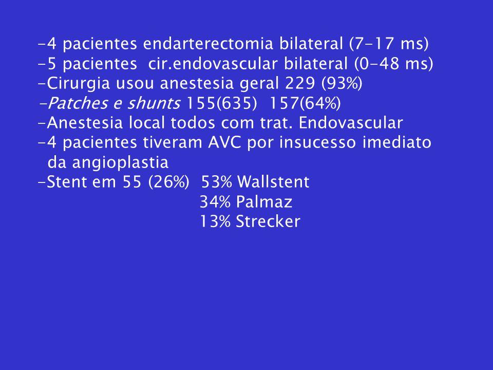 -4 pacientes endarterectomia bilateral (7-17 ms) -5 pacientes cir.endovascular bilateral (0-48 ms) -Cirurgia usou anestesia geral 229 (93%) -Patches e