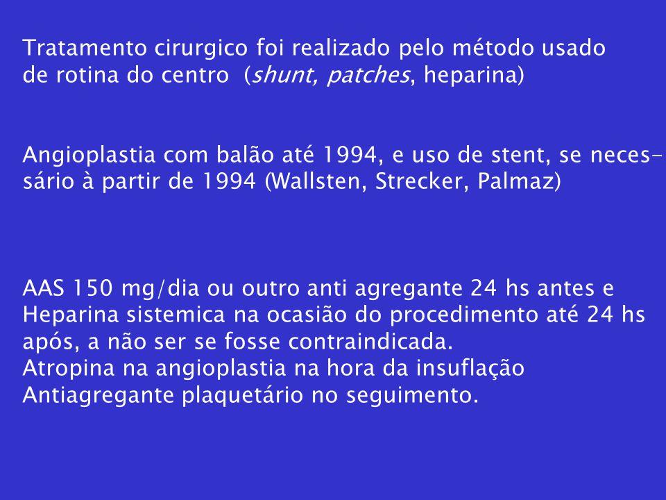 Tratamento cirurgico foi realizado pelo método usado de rotina do centro (shunt, patches, heparina) Angioplastia com balão até 1994, e uso de stent, s
