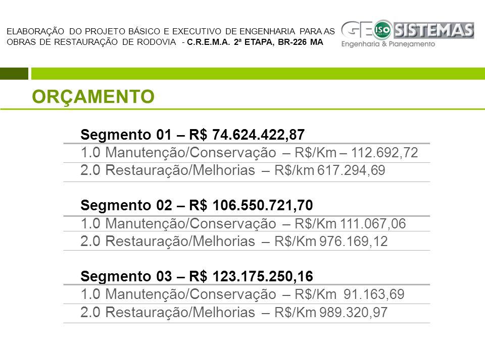 ORÇAMENTO Segmento 01 – R$ 74.624.422,87 1.0 Manutenção/Conservação – R$/Km – 112.692,72 2.0 Restauração/Melhorias – R$/km 617.294,69 Segmento 02 – R$