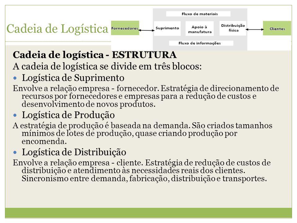 Cadeia de Logística Cadeia de logística - ESTRUTURA A cadeia de logística se divide em três blocos: Logística de Suprimento Envolve a relação empresa