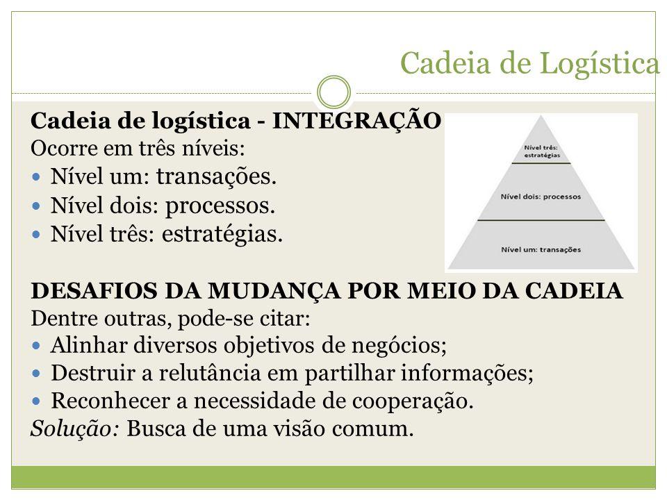 Cadeia de Logística Cadeia de logística - INTEGRAÇÃO Ocorre em três níveis: Nível um: transações. Nível dois: processos. Nível três: estratégias. DESA