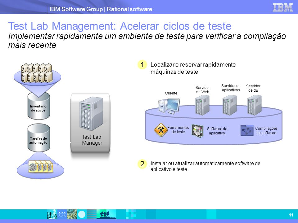 IBM Software Group | Rational software 11 2 Instalar ou atualizar automaticamente software de aplicativo e teste 1 Localizar e reservar rapidamente má