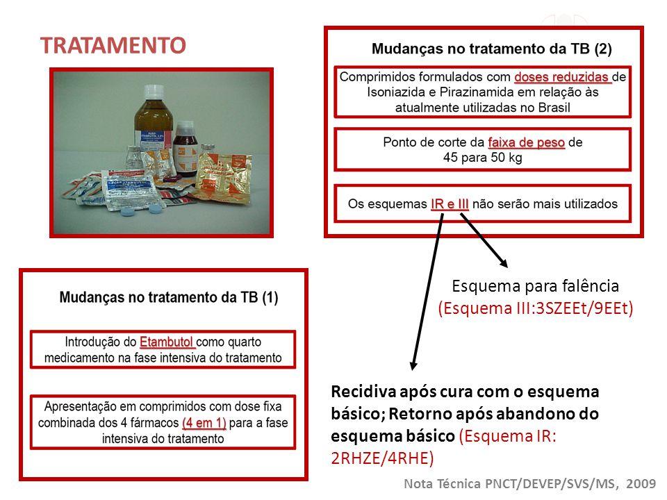Esquema para falência (Esquema III:3SZEEt/9EEt) Recidiva após cura com o esquema básico; Retorno após abandono do esquema básico (Esquema IR: 2RHZE/4R