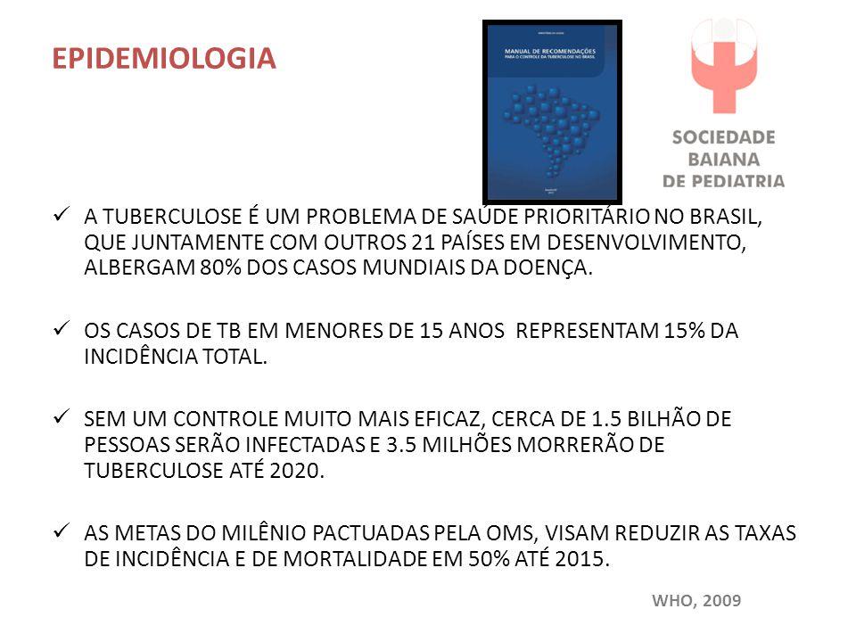 EPIDEMIOLOGIA A TUBERCULOSE É UM PROBLEMA DE SAÚDE PRIORITÁRIO NO BRASIL, QUE JUNTAMENTE COM OUTROS 21 PAÍSES EM DESENVOLVIMENTO, ALBERGAM 80% DOS CAS