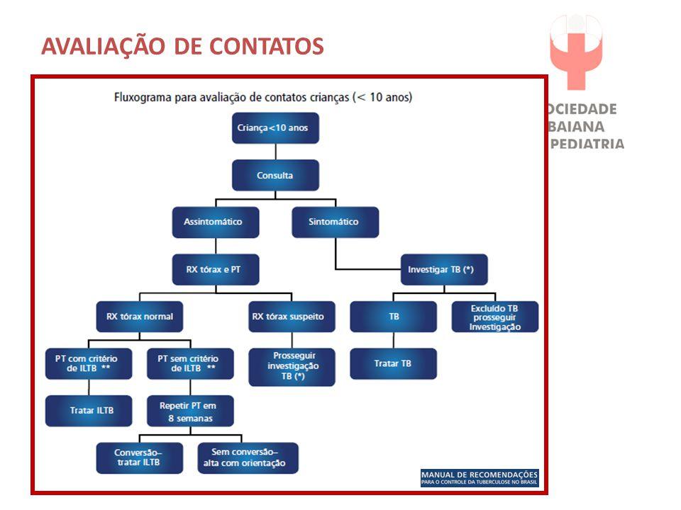 AVALIAÇÃO DE CONTATOS