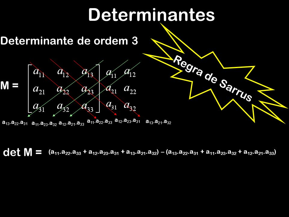 Determinantes Determinante de ordem 3 M = Regra de Sarrus det M = (a 11.a 22.a 33 + a 12.a 23.a 31 + a 13.a 21.a 32 ) – (a 13.a 22.a 31 + a 11.a 23.a