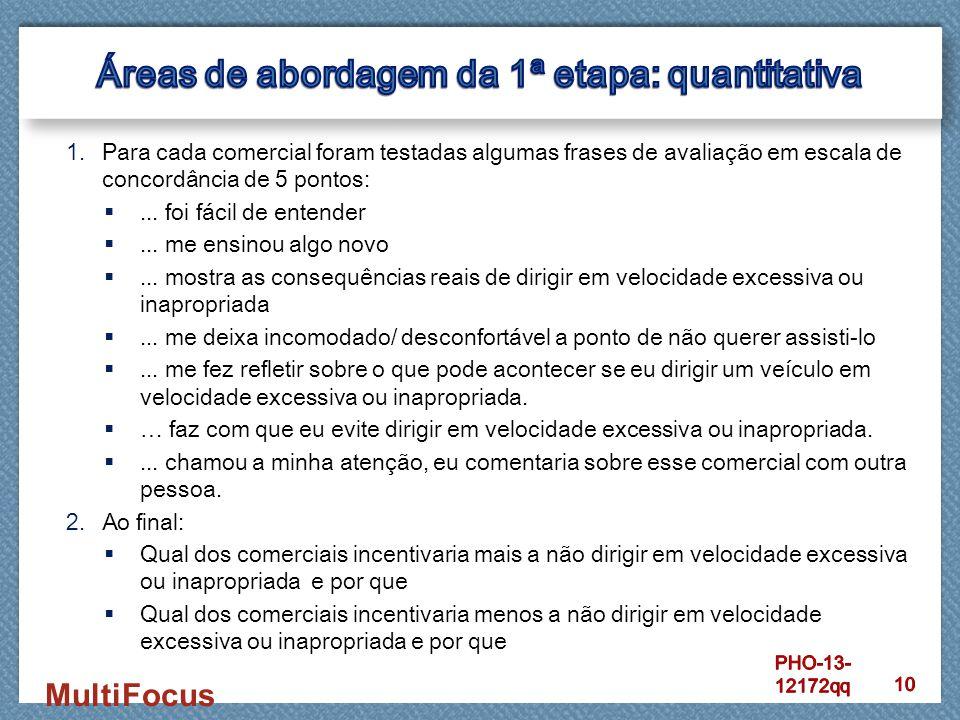 MultiFocus 1.Para cada comercial foram testadas algumas frases de avaliação em escala de concordância de 5 pontos: ... foi fácil de entender ... me