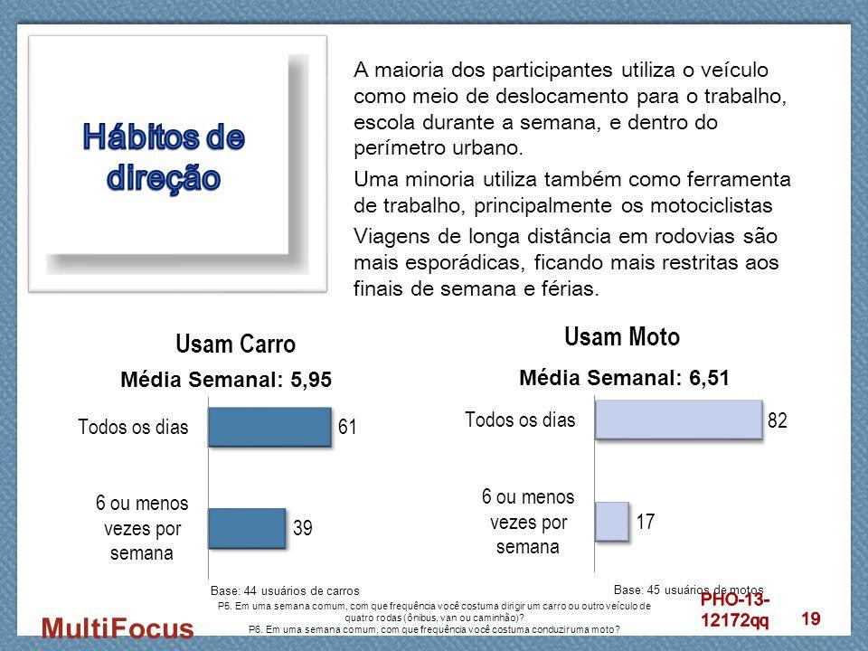 MultiFocus A maioria dos participantes utiliza o veículo como meio de deslocamento para o trabalho, escola durante a semana, e dentro do perímetro urb