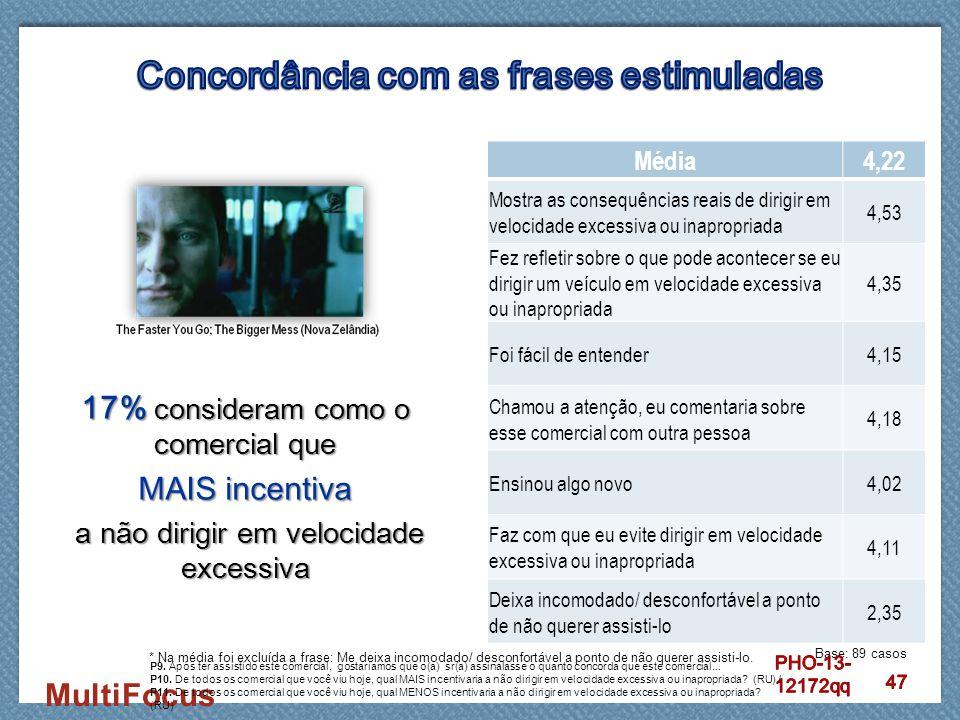 MultiFocus 17% consideram como o comercial que MAIS incentiva a não dirigir em velocidade excessiva a não dirigir em velocidade excessiva Média4,22 Mo