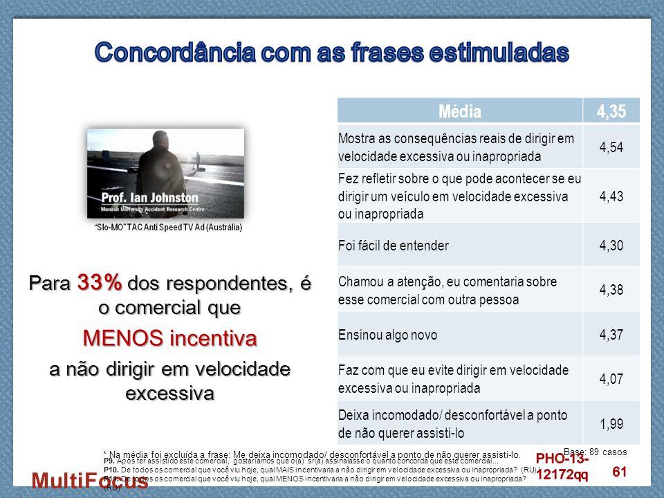 MultiFocus Para 33% dos respondentes, é o comercial que MENOS incentiva a não dirigir em velocidade excessiva Média4,35 Mostra as consequências reais