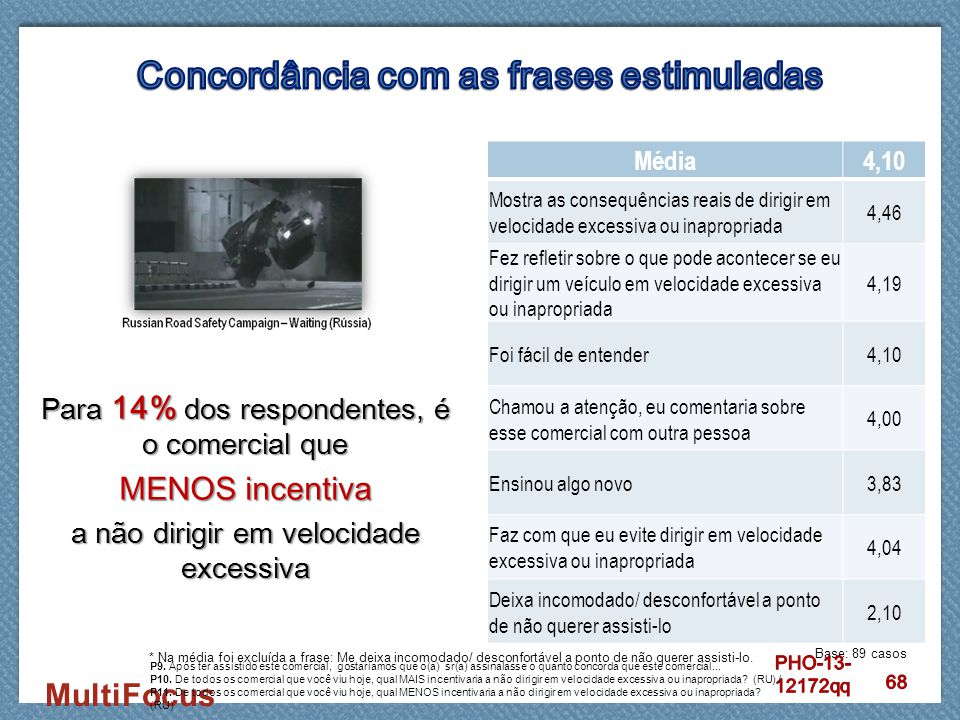 MultiFocus Para 14% dos respondentes, é o comercial que MENOS incentiva a não dirigir em velocidade excessiva Média4,10 Mostra as consequências reais