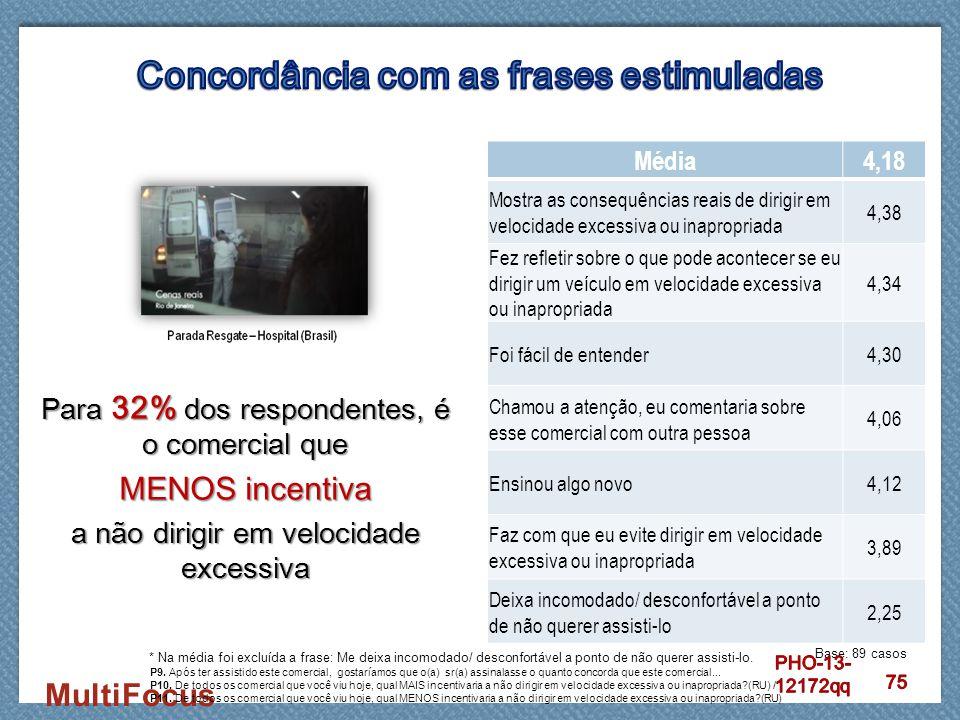MultiFocus Para 32% dos respondentes, é o comercial que MENOS incentiva a não dirigir em velocidade excessiva Média4,18 Mostra as consequências reais