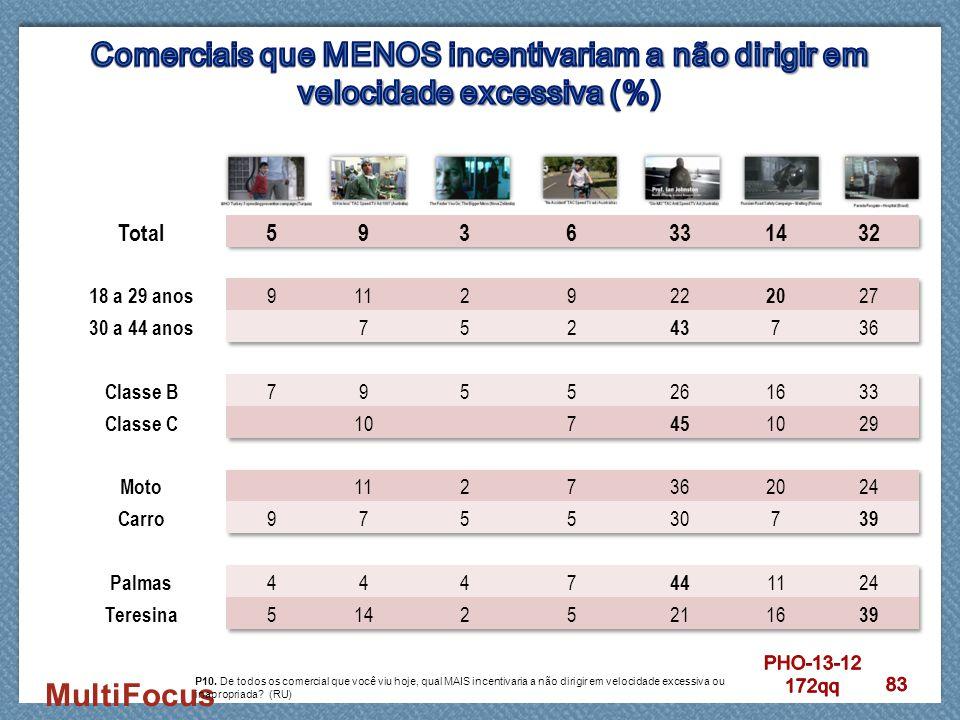 MultiFocus P10. De todos os comercial que você viu hoje, qual MAIS incentivaria a não dirigir em velocidade excessiva ou inapropriada? (RU)