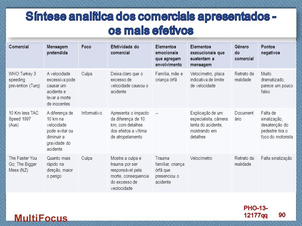 ComercialMensagem pretendida FocoEfetividade do comercial Elementos emocionais que agregam envolvimento Elementos execucionais que sustentam a mensage