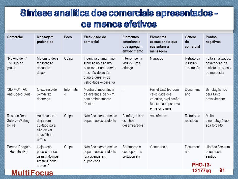 MultiFocus ComercialMensagem pretendida FocoEfetividade do comercial Elementos emocionais que agregam envolvimento Elementos execucionais que sustenta