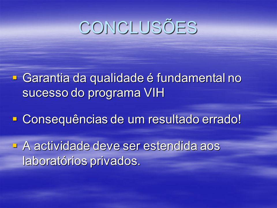 CONCLUSÕES  Garantia da qualidade é fundamental no sucesso do programa VIH  Consequências de um resultado errado.