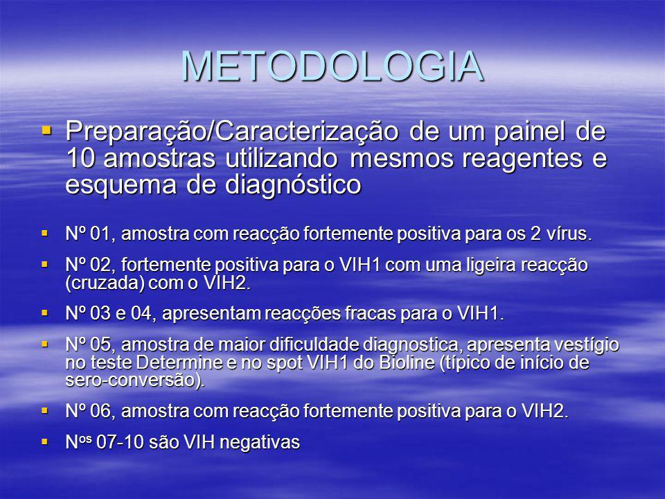 METODOLOGIA  Preparação/Caracterização de um painel de 10 amostras utilizando mesmos reagentes e esquema de diagnóstico  Nº 01, amostra com reacção fortemente positiva para os 2 vírus.