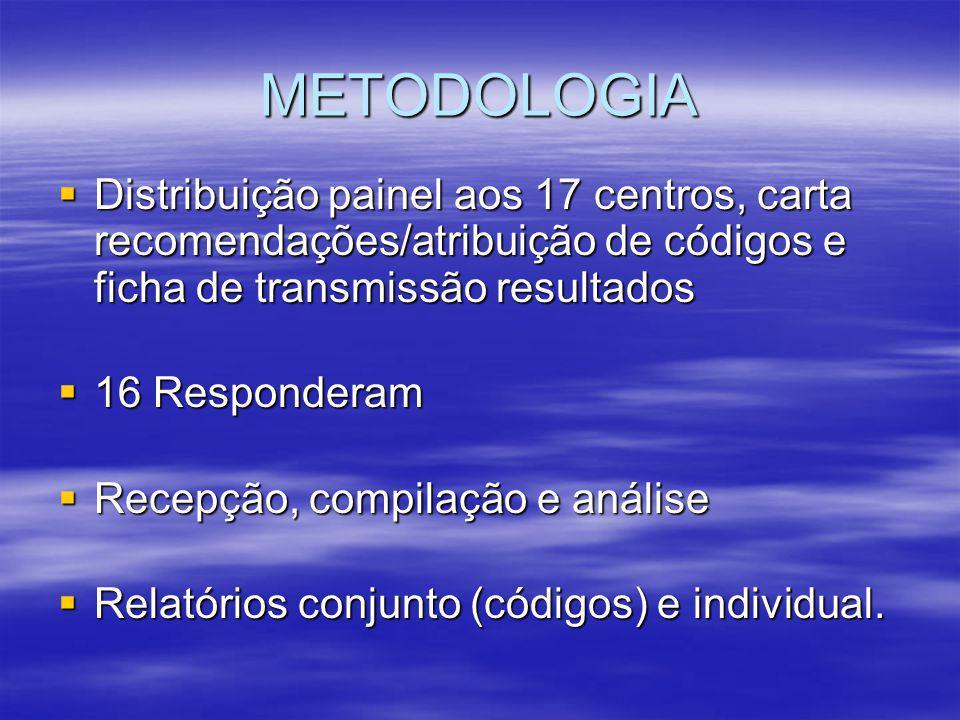 METODOLOGIA  Distribuição painel aos 17 centros, carta recomendações/atribuição de códigos e ficha de transmissão resultados  16 Responderam  Recepção, compilação e análise  Relatórios conjunto (códigos) e individual.