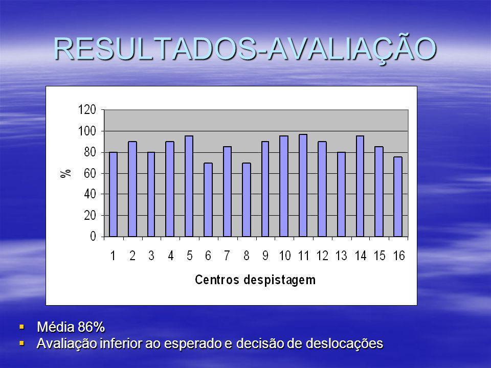 RESULTADOS-AVALIAÇÃO  Média 86%  Avaliação inferior ao esperado e decisão de deslocações