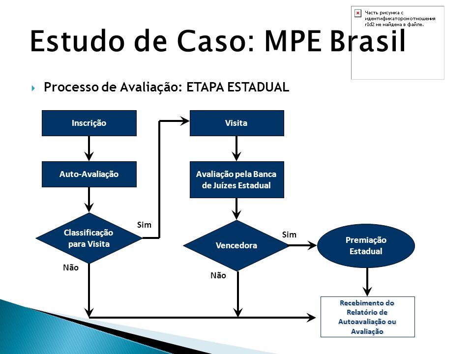  Processo de Avaliação: ETAPA ESTADUAL Estudo de Caso: MPE Brasil Inscrição Auto-Avaliação Visita Avaliação pela Banca de Juízes Estadual Classificaç