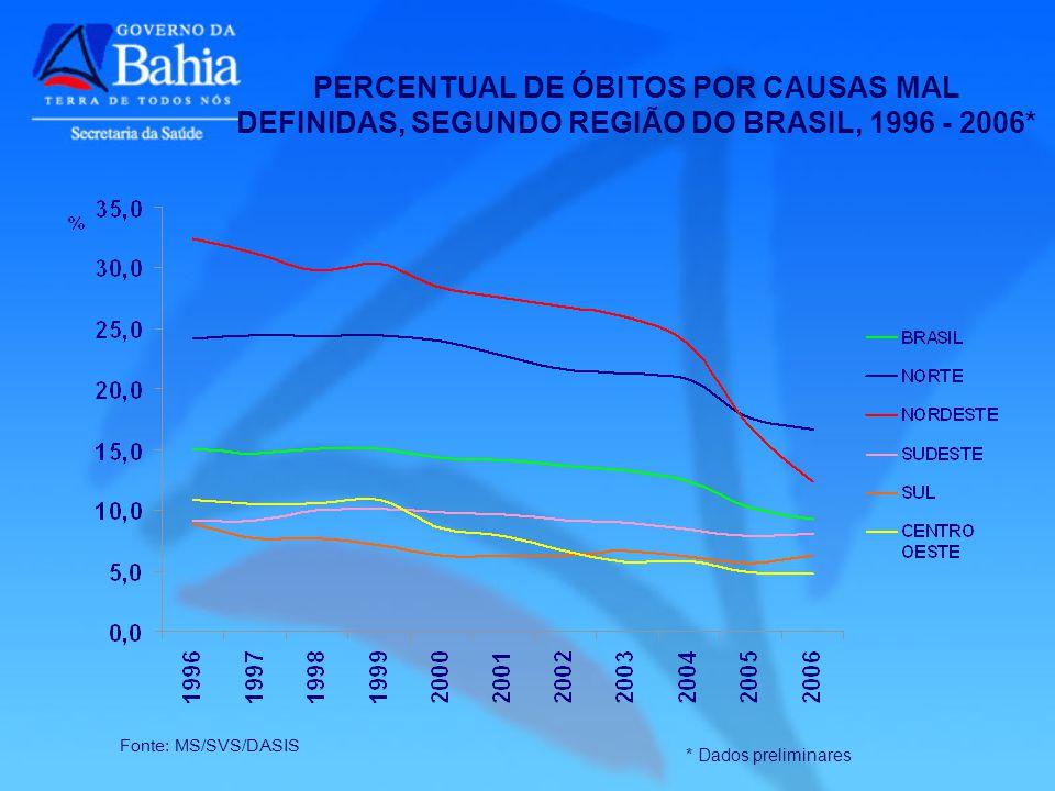Fonte: MS/SVS/DASIS * Dados preliminares PERCENTUAL DE ÓBITOS POR CAUSAS MAL DEFINIDAS, SEGUNDO REGIÃO DO BRASIL, 1996 - 2006*