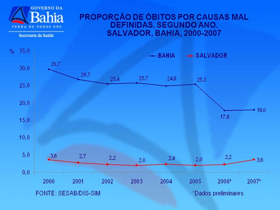 PROPORÇÃO DE ÓBITOS POR CAUSAS MAL DEFINIDAS, SEGUNDO ANO. SALVADOR, BAHIA, 2000-2007