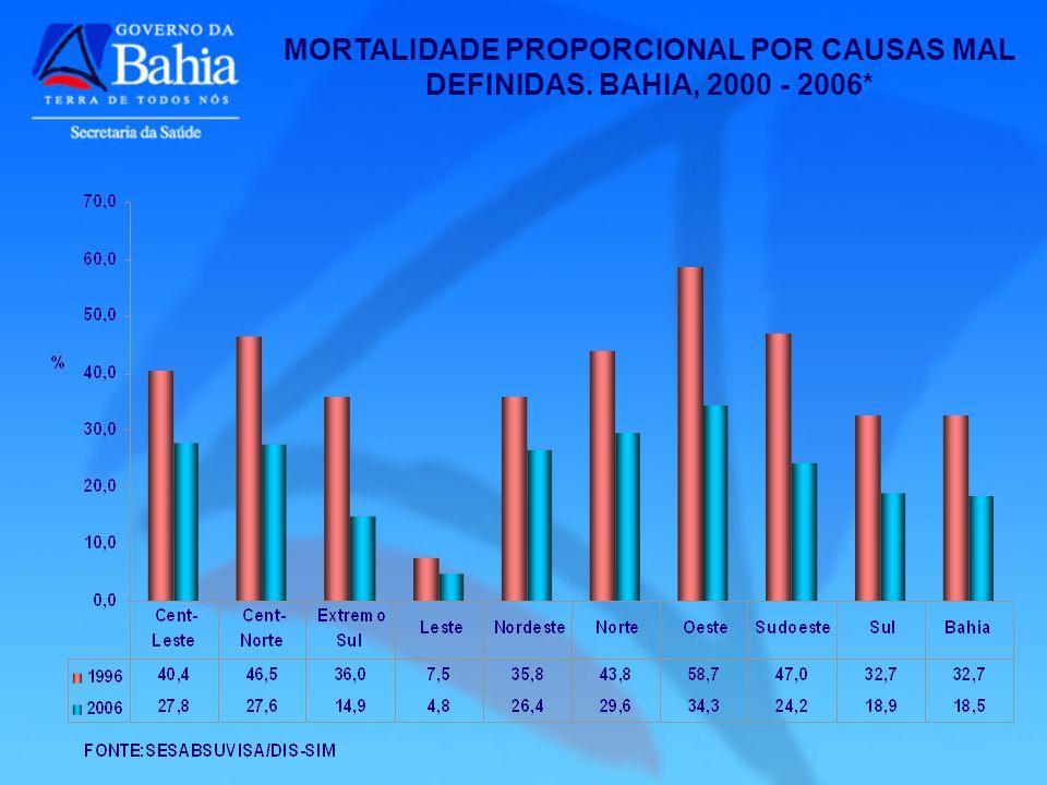 MORTALIDADE PROPORCIONAL POR CAUSAS MAL DEFINIDAS. BAHIA, 2000 - 2006*