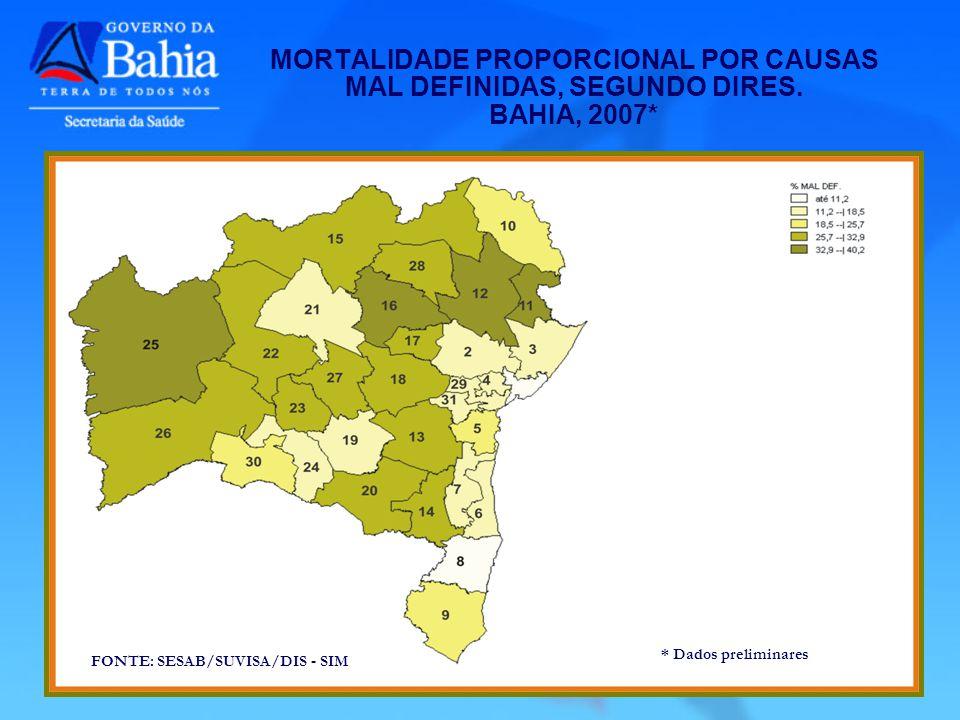 FONTE: SESAB/SUVISA/DIS - SIM * Dados preliminares FONTE: SESAB/SUVISA/DIS - SIM * Dados preliminares MORTALIDADE PROPORCIONAL POR CAUSAS MAL DEFINIDAS, SEGUNDO DIRES.